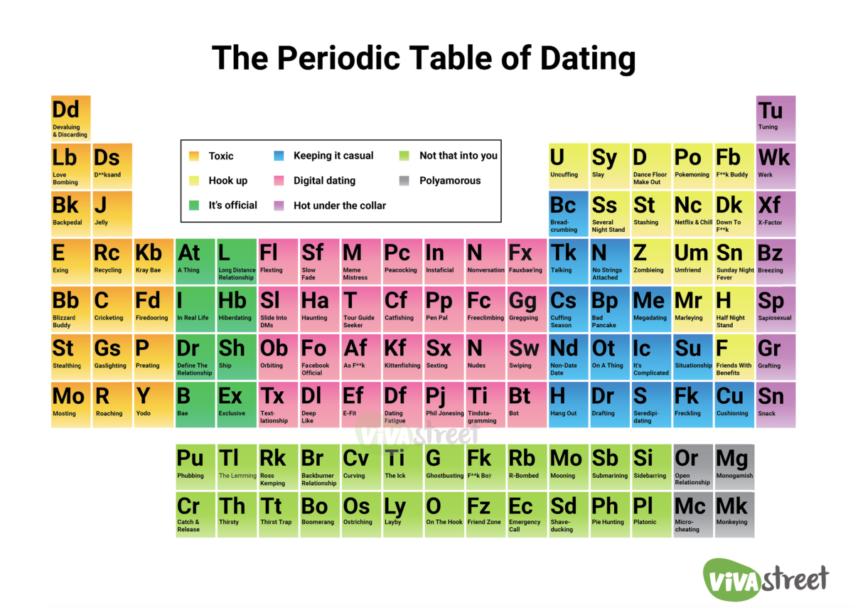 Confused With Modern Dating Lingo The Periodic Table Of Dating