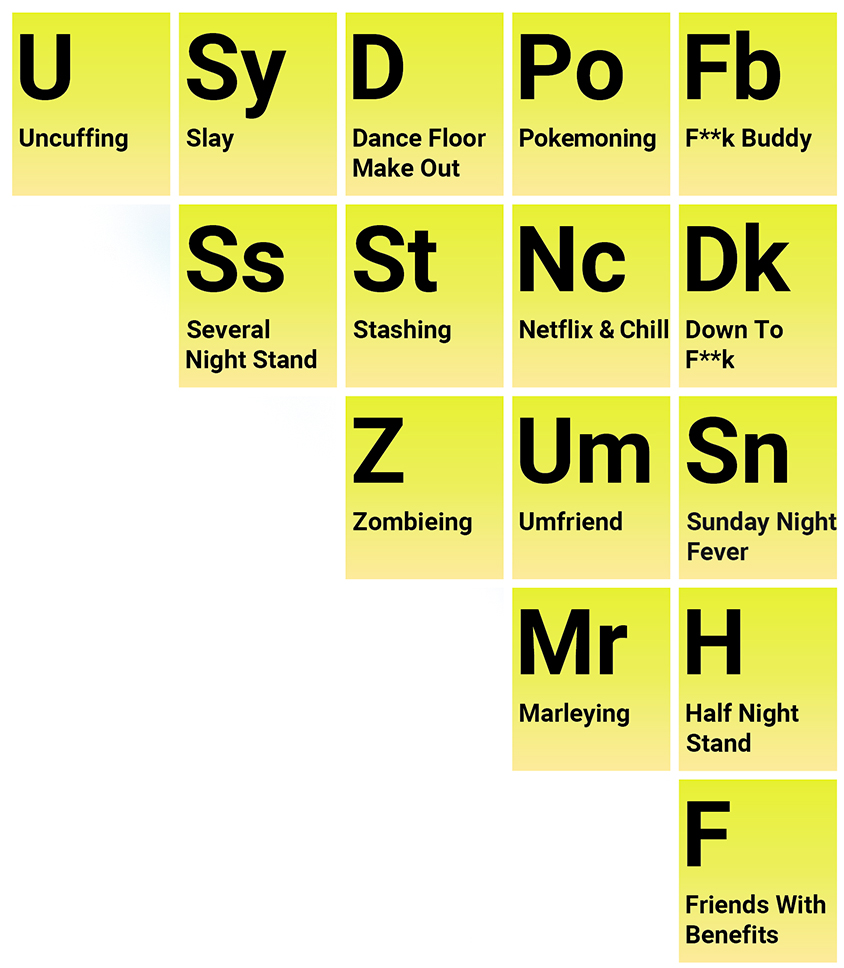 confused with modern dating lingo? | the periodic table of dating